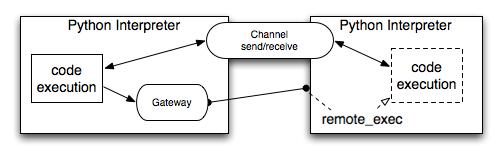 API in a nutshell — execnet 1 4 0 dev1 documentation